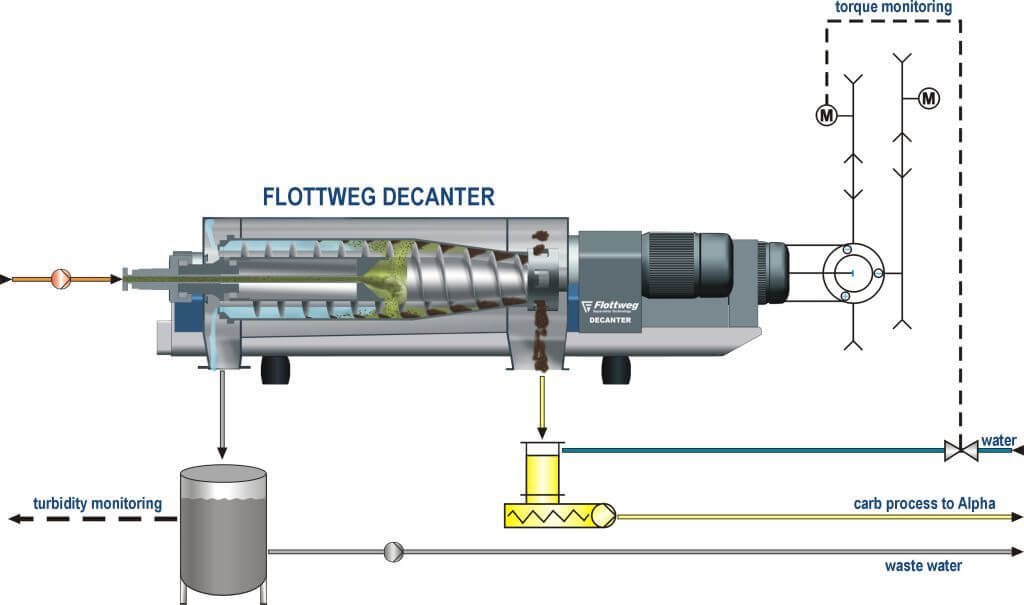 Processing of process wastewater in the paper industry using Flottweg decanter