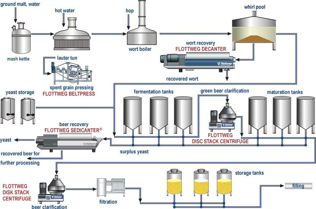 Brewing process for beer clarification