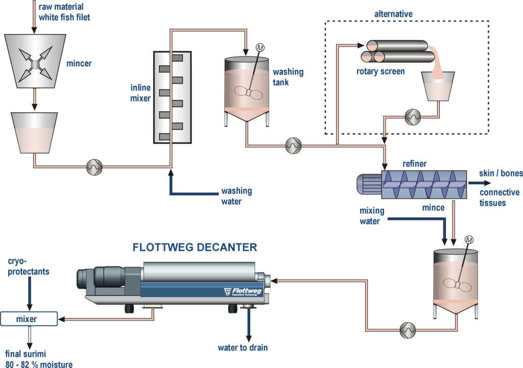 The Flottweg decanter for surimi manufacture
