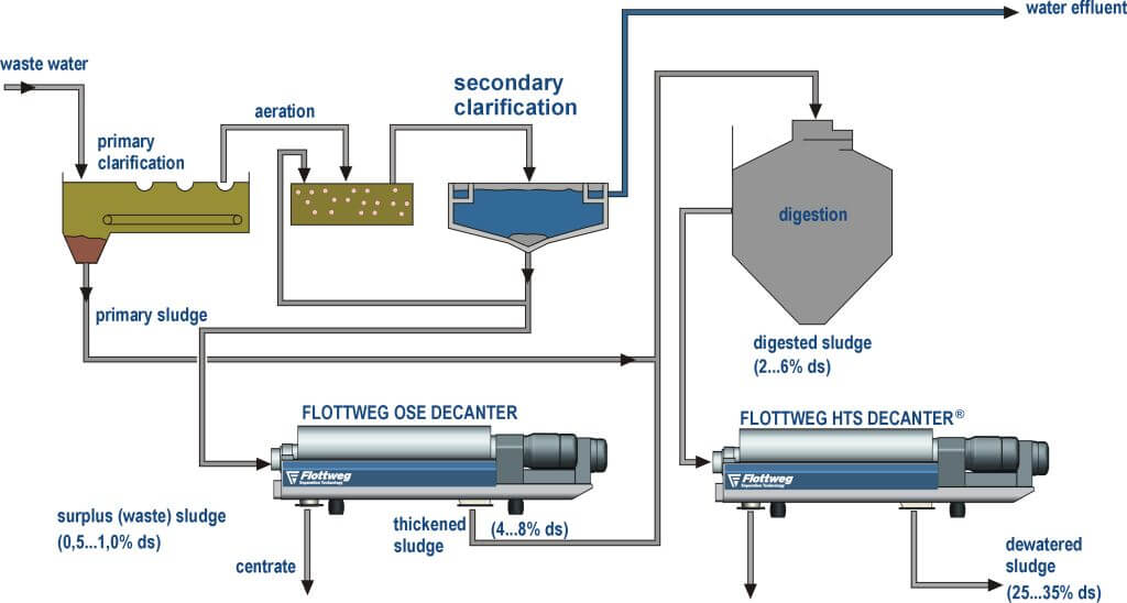 Dewatering and thickening sewage slurry in sewage treatment plants