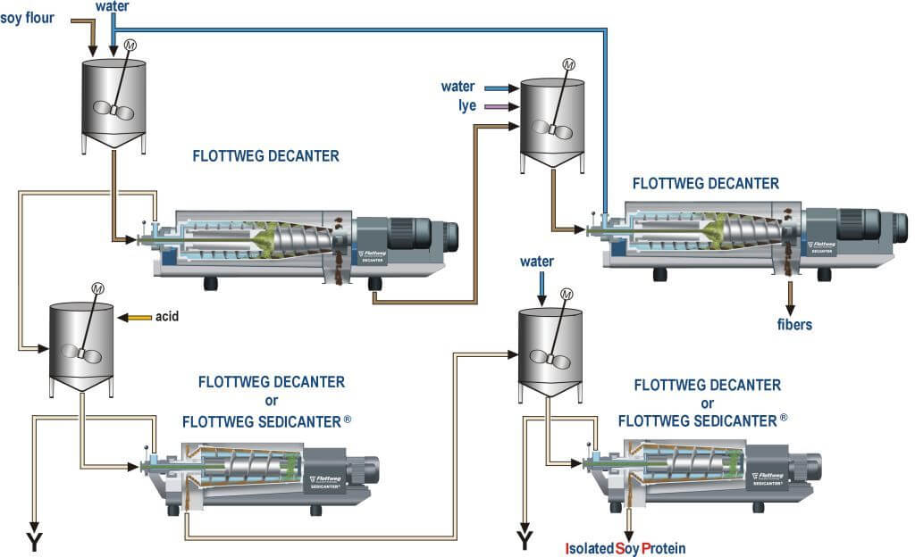 Decanter and Sedicanter® for producing vegetable proteins