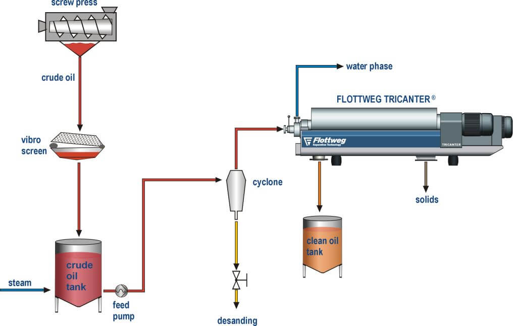 Manufacturing and refining palm oil with the Flottweg Tricanter®