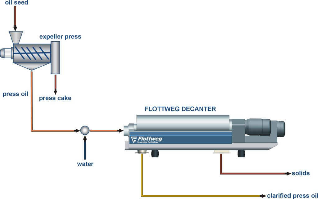 Decanter for refining press oil and seed oil