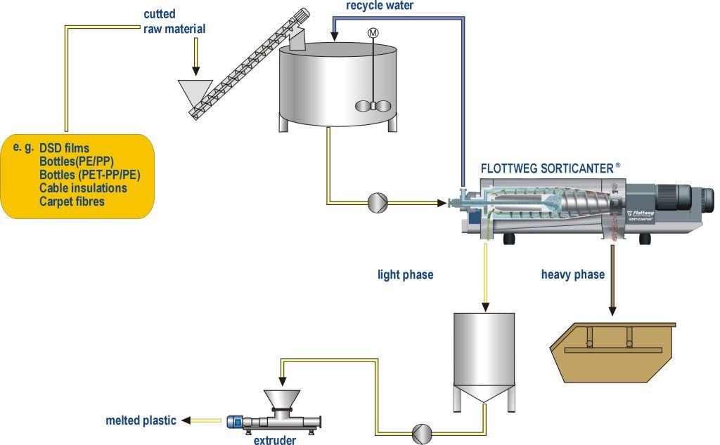 Plastics recycling with the Flottweg Sorticanter