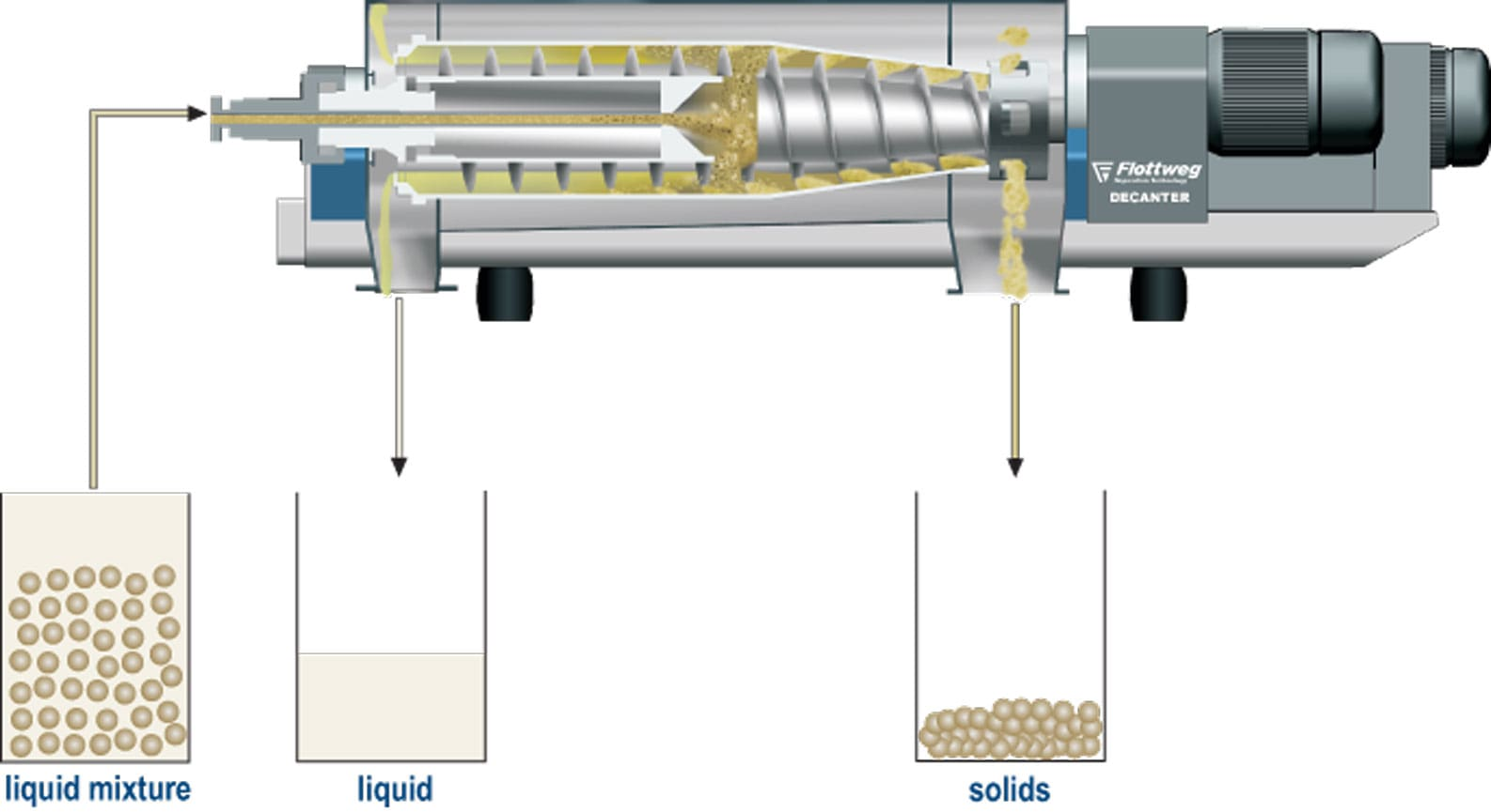 Tapioca starch extraction with industrial centrifuges