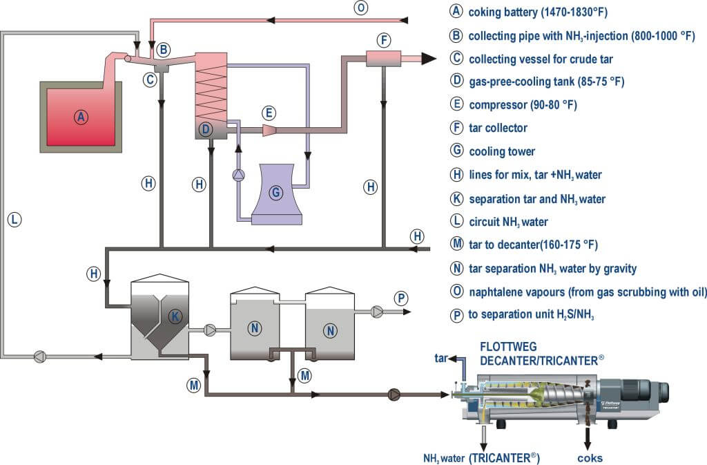 Cleaning and processing of tar in coking plants