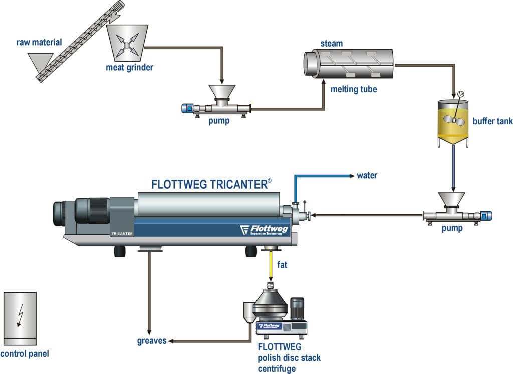 Centrifuges in use in animal carcass recycling