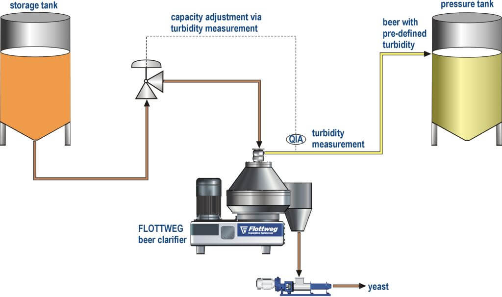 Turbidity adjustment in the brewing process