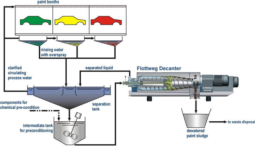 Process for dewatering incoming paint sludge